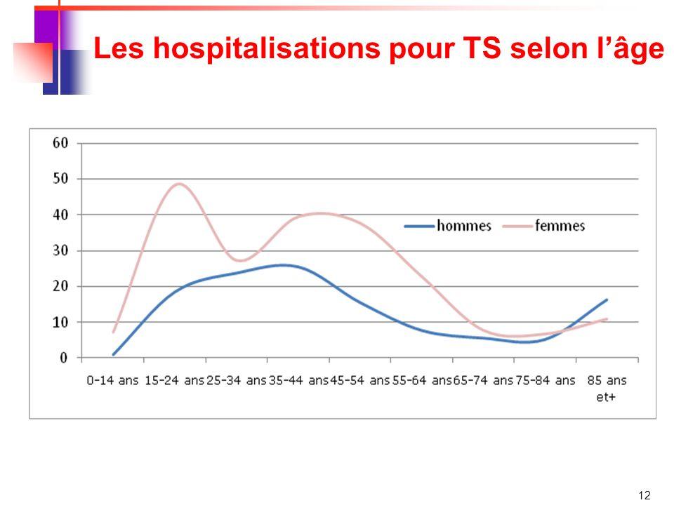 12 Les hospitalisations pour TS selon lâge