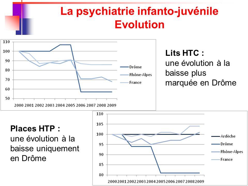 20 La psychiatrie infanto-juvénile Evolution Lits HTC : une évolution à la baisse plus marquée en Drôme Places HTP : une évolution à la baisse uniquement en Drôme