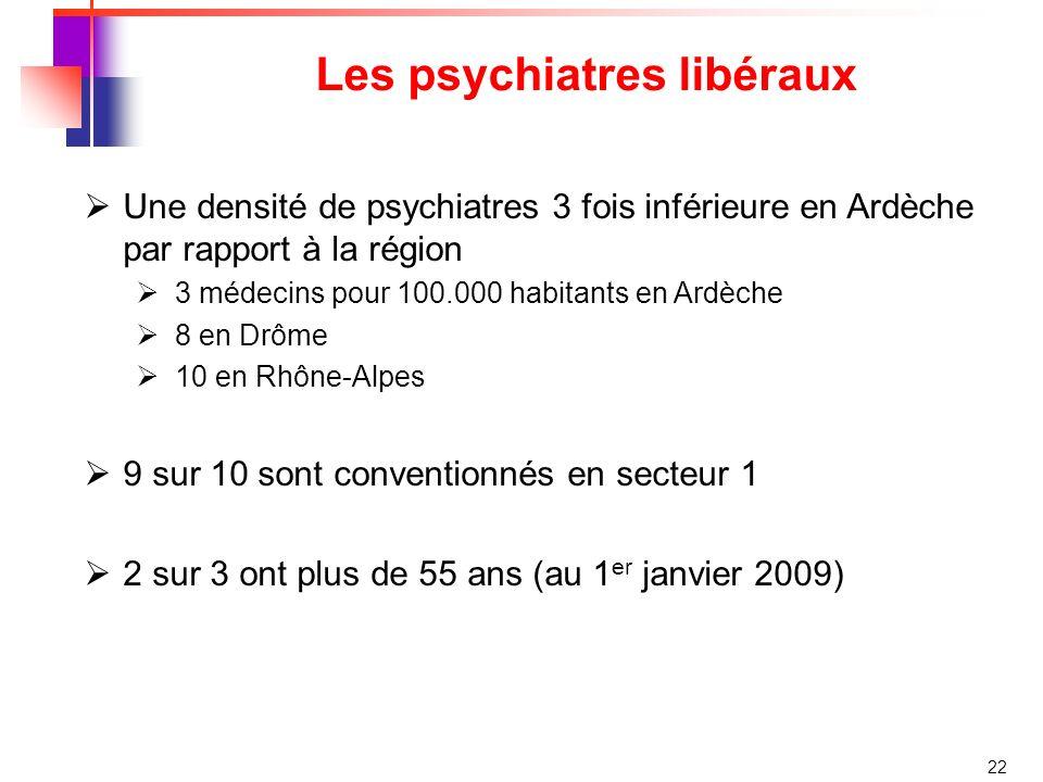 22 Les psychiatres libéraux Une densité de psychiatres 3 fois inférieure en Ardèche par rapport à la région 3 médecins pour 100.000 habitants en Ardèche 8 en Drôme 10 en Rhône-Alpes 9 sur 10 sont conventionnés en secteur 1 2 sur 3 ont plus de 55 ans (au 1 er janvier 2009)