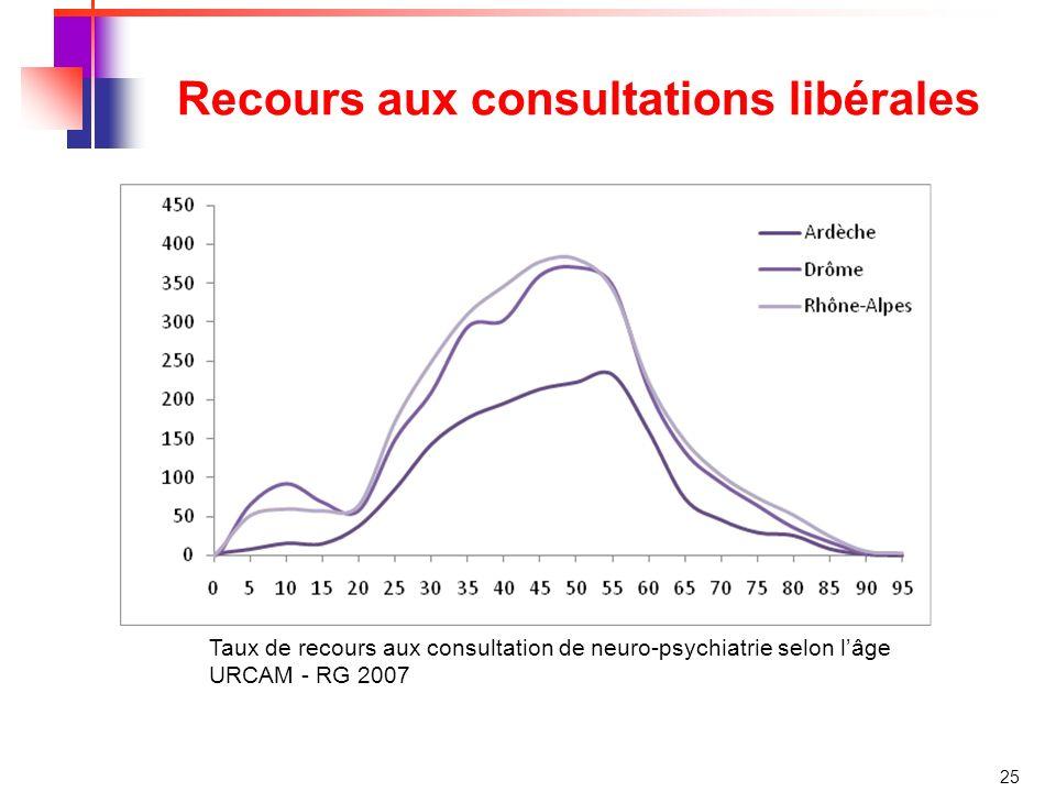 25 Recours aux consultations libérales Taux de recours aux consultation de neuro-psychiatrie selon lâge URCAM - RG 2007