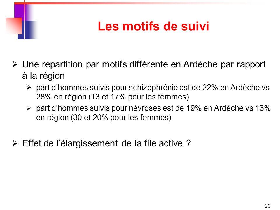 29 Les motifs de suivi Une répartition par motifs différente en Ardèche par rapport à la région part dhommes suivis pour schizophrénie est de 22% en Ardèche vs 28% en région (13 et 17% pour les femmes) part dhommes suivis pour névroses est de 19% en Ardèche vs 13% en région (30 et 20% pour les femmes) Effet de lélargissement de la file active ?