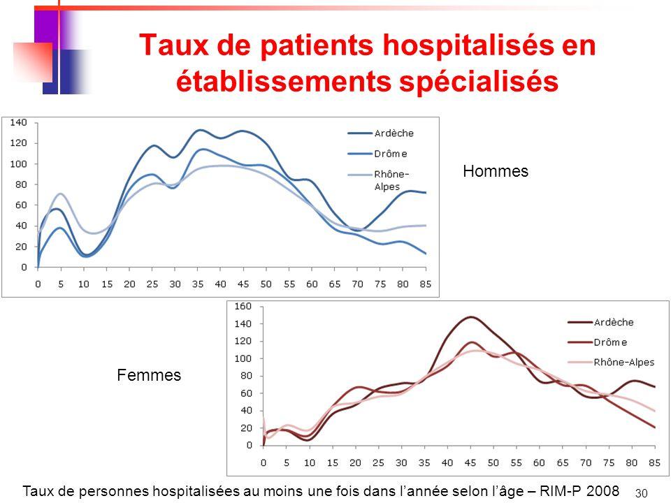 30 Taux de patients hospitalisés en établissements spécialisés Taux de personnes hospitalisées au moins une fois dans lannée selon lâge – RIM-P 2008 Hommes Femmes