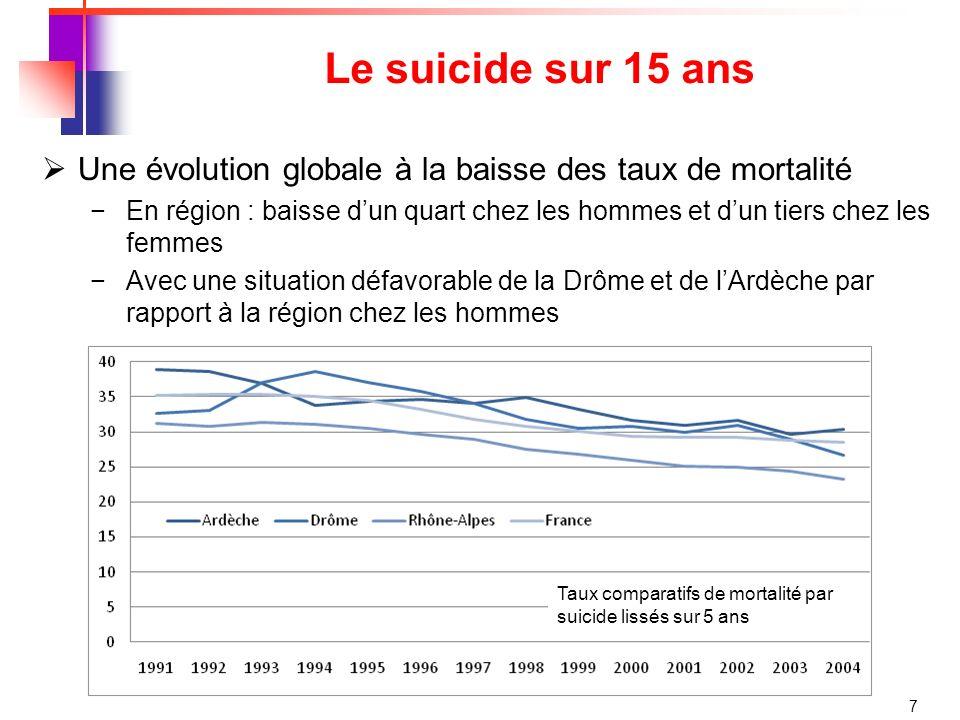 8 Le suicide sur 15 ans Une évolution globale à la baisse des taux de mortalité En région : baisse dun quart chez les hommes et dun tiers chez les femmes Avec une situation défavorable de la Drôme chez les femmes Taux comparatifs de mortalité par suicide lissés sur 5 ans