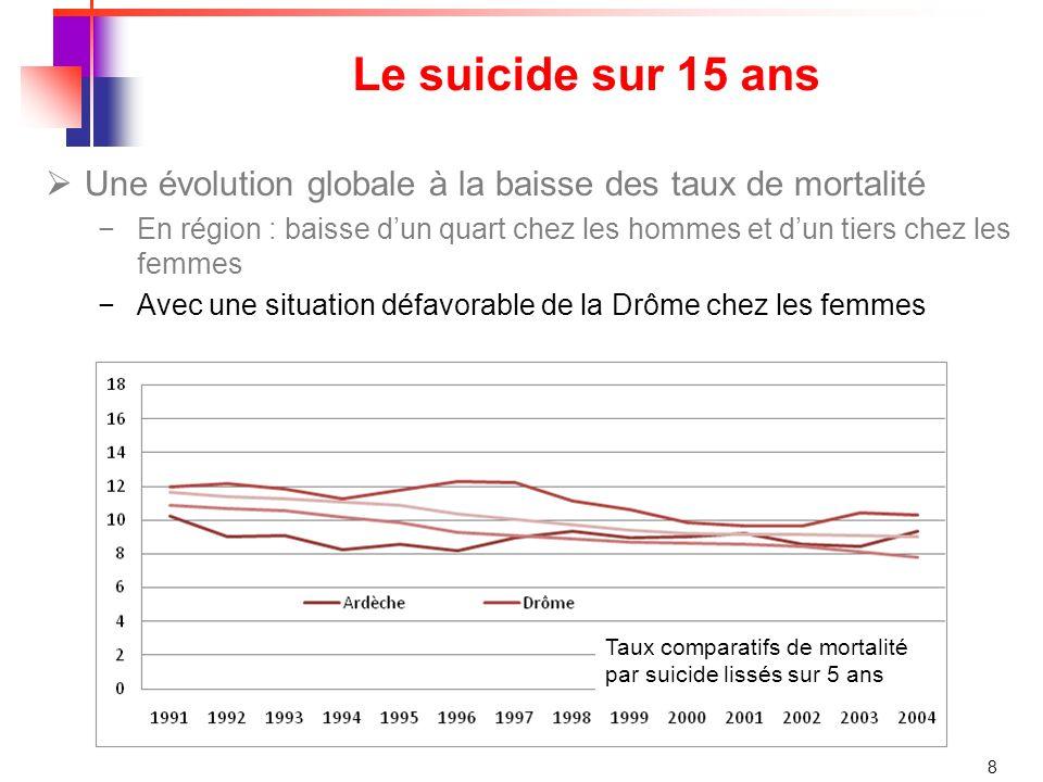 9 Le suicide selon lâge Un décès sur 5 est un suicide chez les 25-34 ans Mais le taux de suicide augmente avec lâge notamment chez les hommes