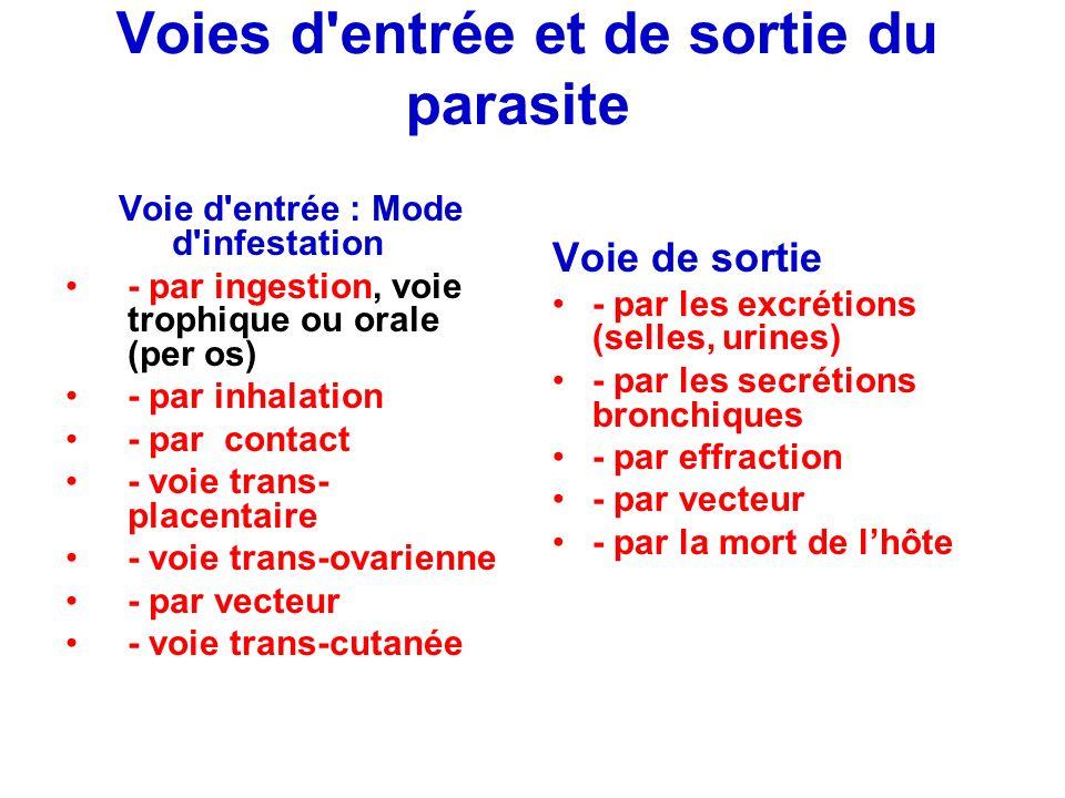 Voies d'entrée et de sortie du parasite Voie d'entrée : Mode d'infestation - par ingestion, voie trophique ou orale (per os) - par inhalation - par co