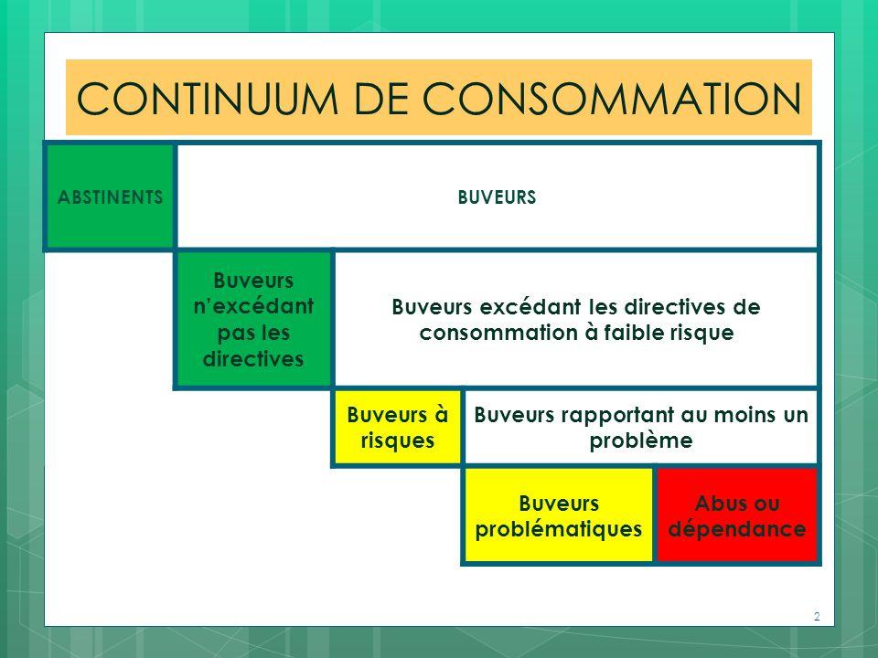 CONTINUUM DE CONSOMMATION ABSTINENTSBUVEURS Buveurs nexcédant pas les directives Buveurs excédant les directives de consommation à faible risque Buveu