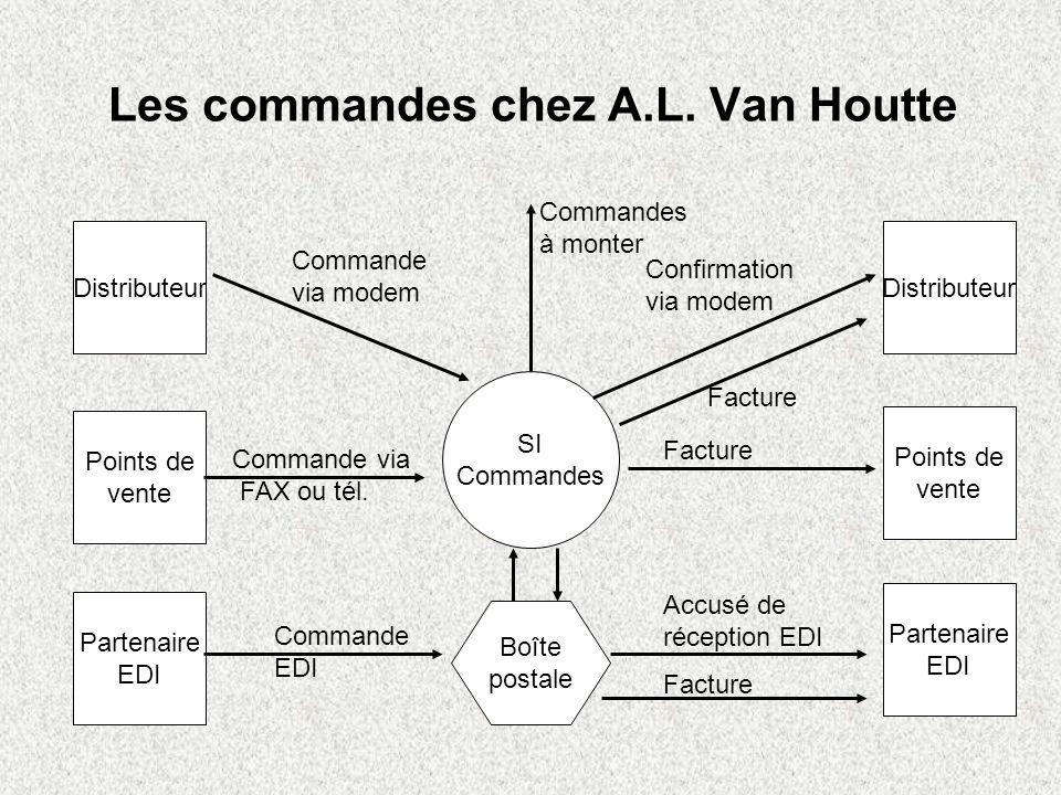 Traitement d une commande distributeur PC9000 Serveur SI Commandes Confirmation Montage de la commande Commande
