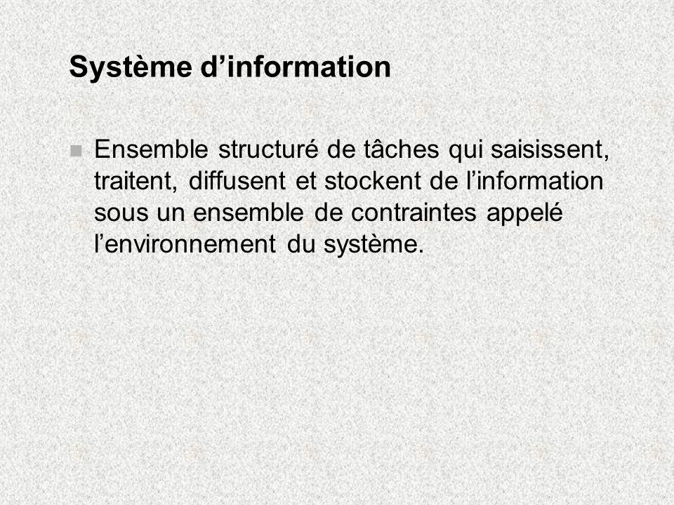 Schéma dun système d information Saisie Input Traite- ment Diffusion Output Stockage Source : Le développement des systèmes d information, Rivard et Talbot, 1993