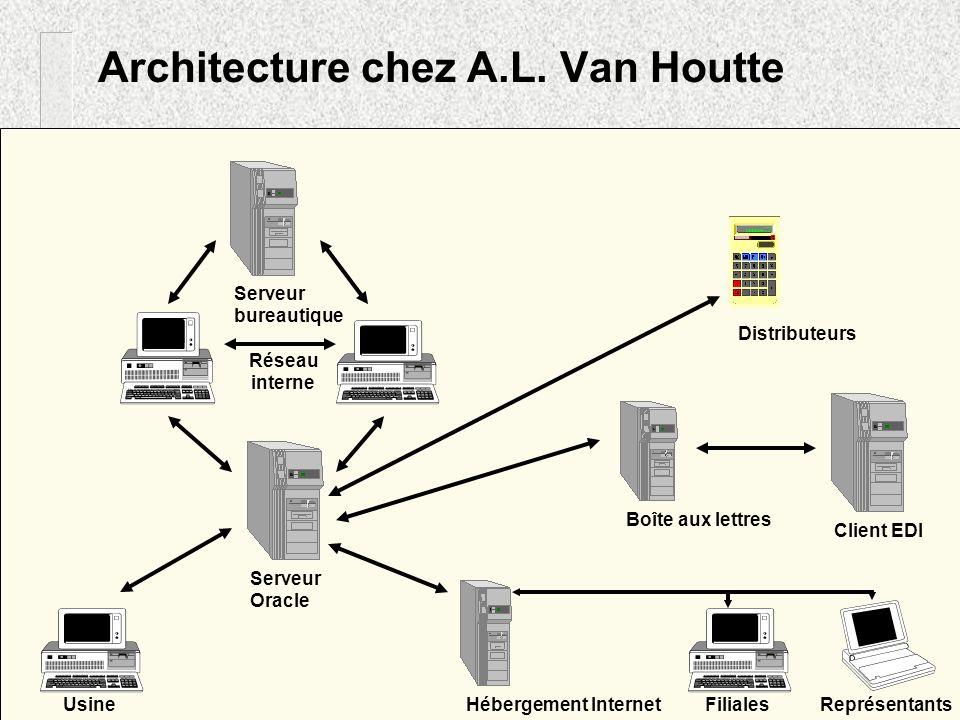 Schéma dun processus de prise de commande