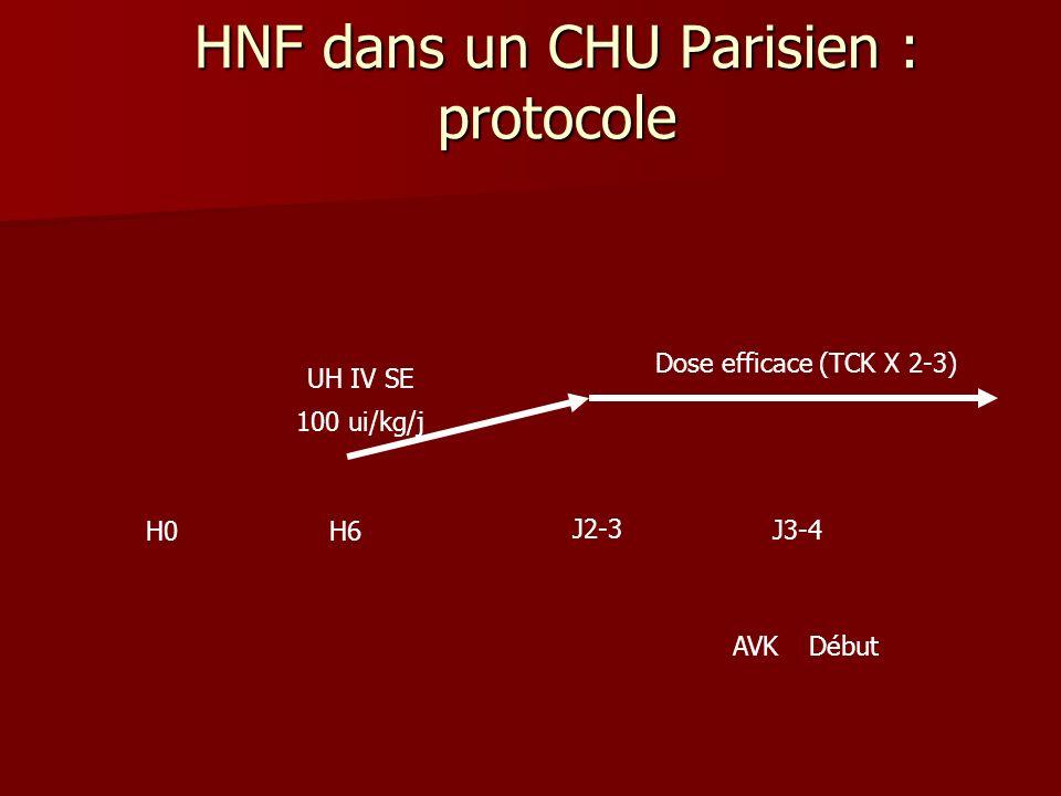 HNF dans un CHU Parisien : protocole H0 J2-3 Dose efficace (TCK X 2-3) H6 100 ui/kg/j UH IV SE J3-4 AVKDébut