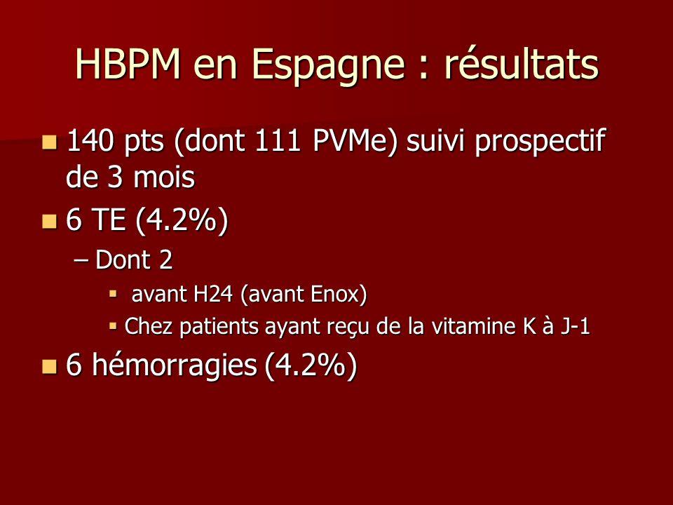 140 pts (dont 111 PVMe) suivi prospectif de 3 mois 140 pts (dont 111 PVMe) suivi prospectif de 3 mois 6 TE (4.2%) 6 TE (4.2%) –Dont 2 avant H24 (avant Enox) avant H24 (avant Enox) Chez patients ayant reçu de la vitamine K à J-1 Chez patients ayant reçu de la vitamine K à J-1 6 hémorragies (4.2%) 6 hémorragies (4.2%) HBPM en Espagne : résultats