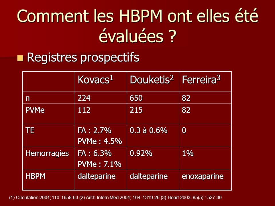 Comment les HBPM ont elles été évaluées ? Registres prospectifs Registres prospectifs Kovacs 1 Douketis 2 Ferreira 3 n22465082 PVMe11221582 TE FA : 2.