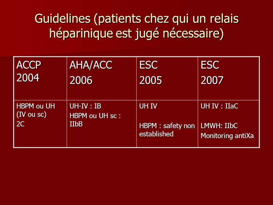 Guidelines (patients chez qui un relais héparinique est jugé nécessaire) ACCP 2004 AHA/ACC2006ESC2005ESC2007 HBPM ou UH (IV ou sc) 2C UH-IV : IB HBPM ou UH sc : IIbB UH IV HBPM : safety non established UH IV : IIaC LMWH: IIbC Monitoring antiXa