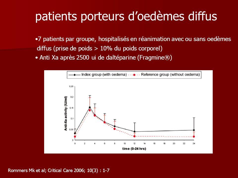 patients porteurs doedèmes diffus 7 patients par groupe, hospitalisés en réanimation avec ou sans oedèmes diffus (prise de poids > 10% du poids corporel) Anti Xa après 2500 ui de daltéparine (Fragmine®) Rommers Mk et al; Critical Care 2006; 10(3) : 1-7
