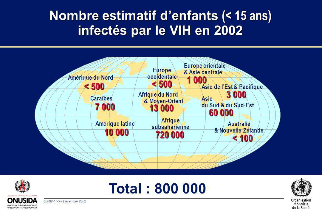 00002-Fr-10 – December 2002 Organisation mondiale de la Santé Environ 14 000 nouveaux cas dinfection à VIH par jour en 2002 l Plus de 95% des cas dans les pays en développement l 2 000 cas chez les enfants de moins de 15 ans l Environ 12 000 cas chez ladulte (15–49 ans), dont: –près de 50% chez les femmes –50% environ chez les 15–24 ans