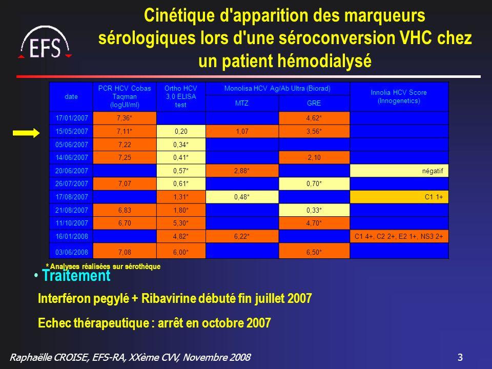Raphaëlle CROISE, EFS-RA, XXème CVV, Novembre 20083 Cinétique d'apparition des marqueurs sérologiques lors d'une séroconversion VHC chez un patient hé