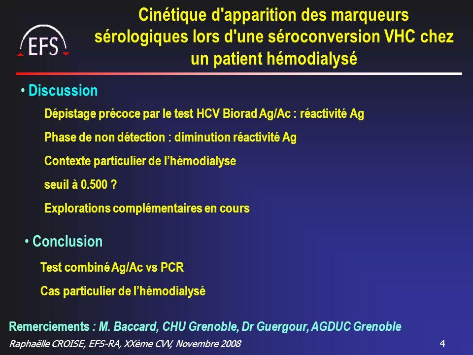 Raphaëlle CROISE, EFS-RA, XXème CVV, Novembre 20084 Dépistage précoce par le test HCV Biorad Ag/Ac : réactivité Ag Phase de non détection : diminution