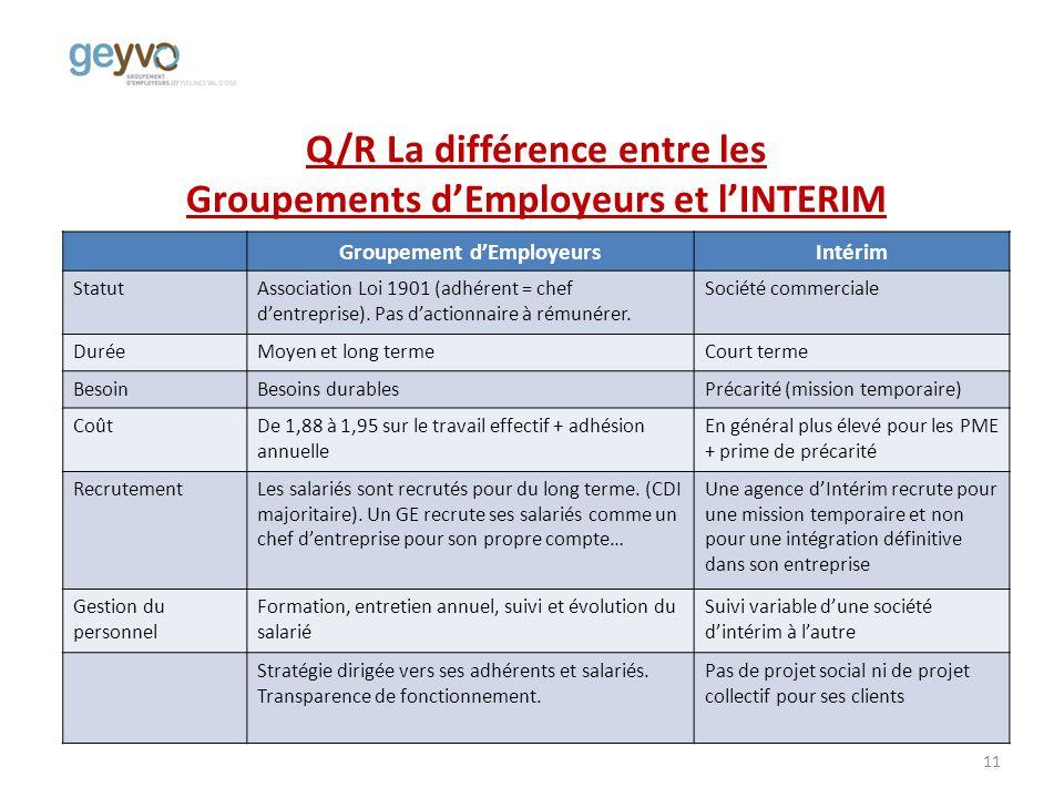 Q/R La différence entre les Groupements dEmployeurs et lINTERIM Groupement dEmployeursIntérim StatutAssociation Loi 1901 (adhérent = chef dentreprise).