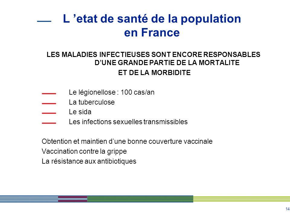 14 L etat de santé de la population en France LES MALADIES INFECTIEUSES SONT ENCORE RESPONSABLES DUNE GRANDE PARTIE DE LA MORTALITE ET DE LA MORBIDITE