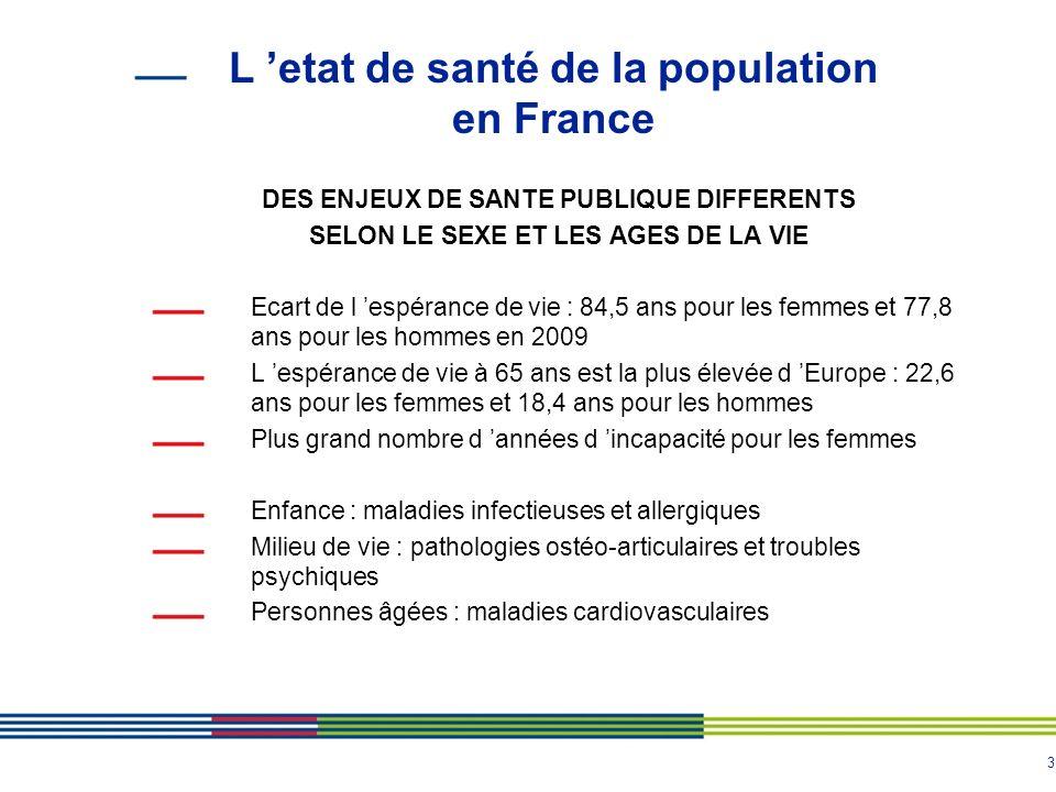 3 L etat de santé de la population en France DES ENJEUX DE SANTE PUBLIQUE DIFFERENTS SELON LE SEXE ET LES AGES DE LA VIE Ecart de l espérance de vie :