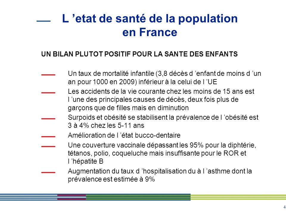 4 L etat de santé de la population en France UN BILAN PLUTOT POSITIF POUR LA SANTE DES ENFANTS Un taux de mortalité infantile (3,8 décès d enfant de m