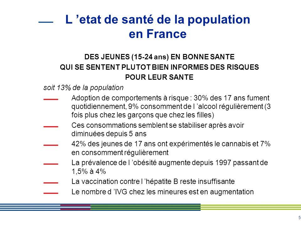 5 L etat de santé de la population en France DES JEUNES (15-24 ans) EN BONNE SANTE QUI SE SENTENT PLUTOT BIEN INFORMES DES RISQUES POUR LEUR SANTE soi