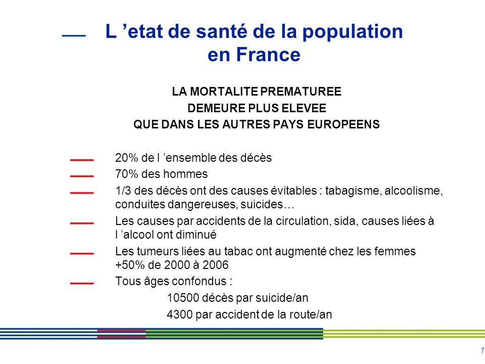 7 L etat de santé de la population en France LA MORTALITE PREMATUREE DEMEURE PLUS ELEVEE QUE DANS LES AUTRES PAYS EUROPEENS 20% de l ensemble des décè
