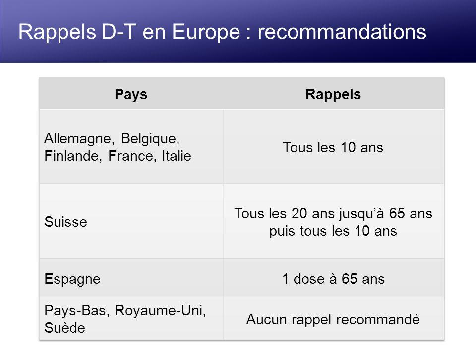 Rappels D-T en Europe : recommandations