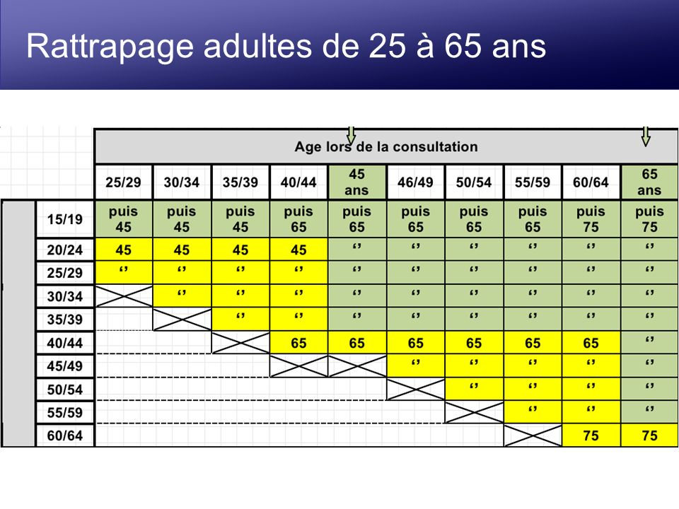 Rattrapage adultes de 25 à 65 ans