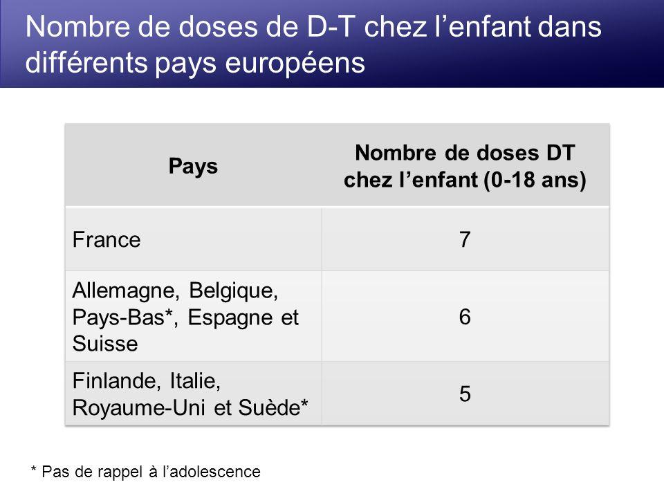 Nombre de doses de D-T chez lenfant dans différents pays européens * Pas de rappel à ladolescence