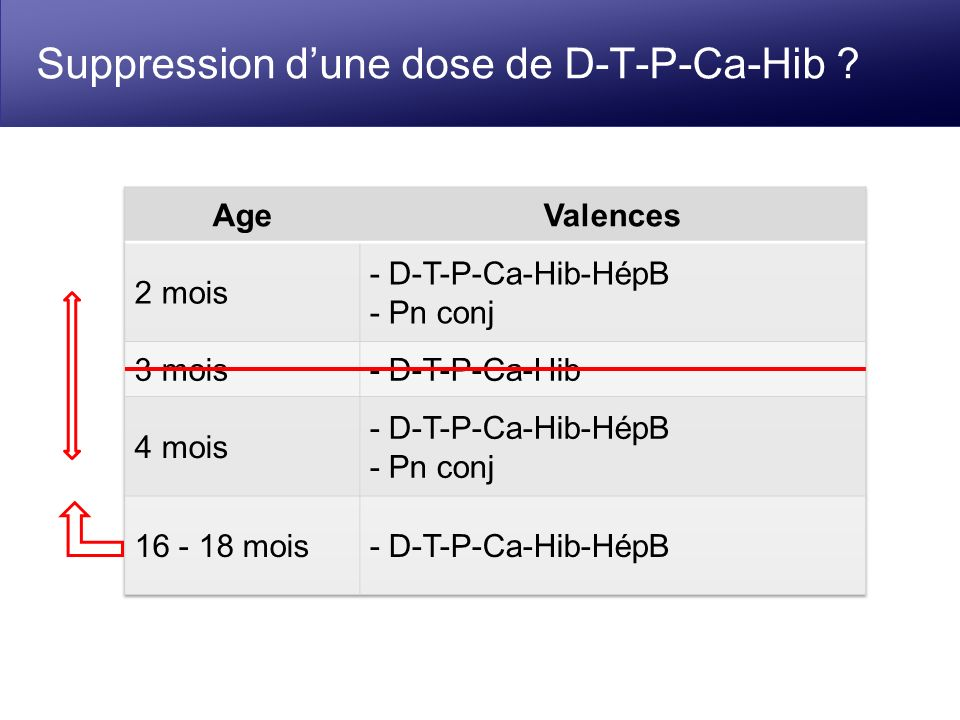 Suppression dune dose de D-T-P-Ca-Hib ?