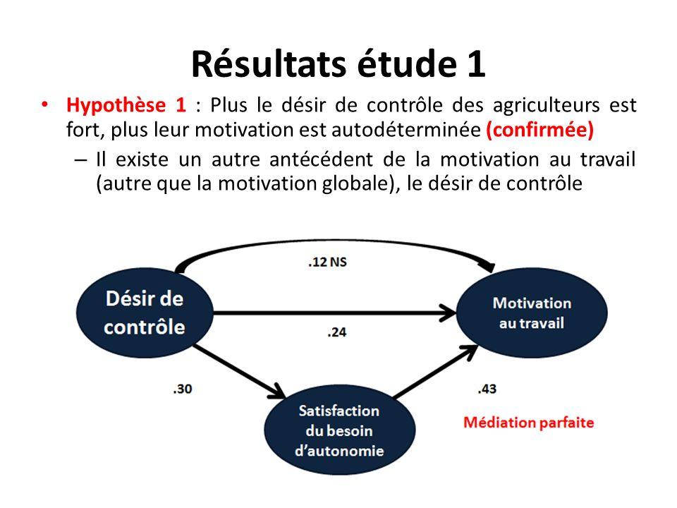 Résultats étude 1 Hypothèse 1 : Plus le désir de contrôle des agriculteurs est fort, plus leur motivation est autodéterminée (confirmée) – Il existe u