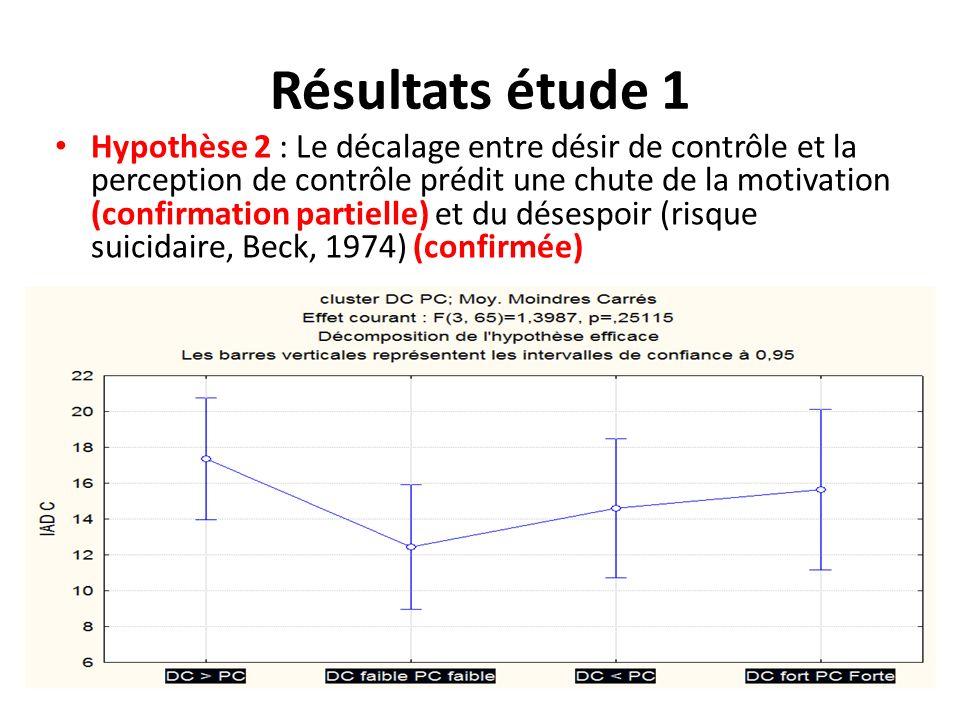 Résultats étude 1 Hypothèse 2 : Le décalage entre désir de contrôle et la perception de contrôle prédit une chute de la motivation (confirmation parti