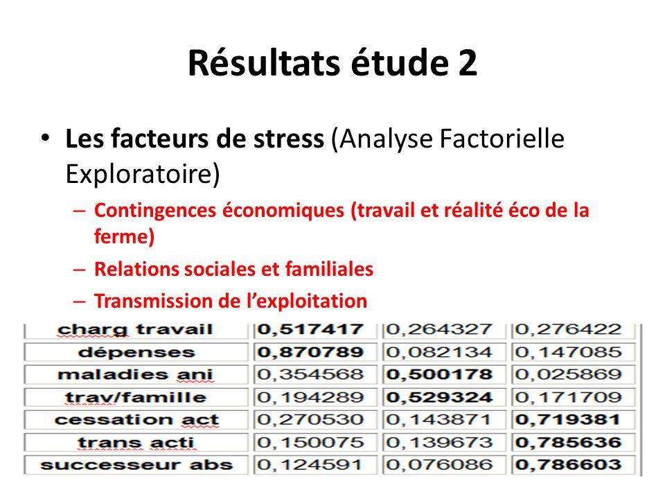 Résultats étude 2 Les facteurs de stress (Analyse Factorielle Exploratoire) – Contingences économiques (travail et réalité éco de la ferme) – Relation