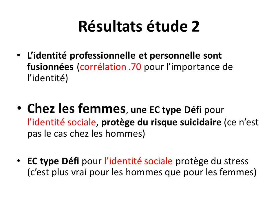 Résultats étude 2 Lidentité professionnelle et personnelle sont fusionnées (corrélation.70 pour limportance de lidentité) Chez les femmes, une EC type
