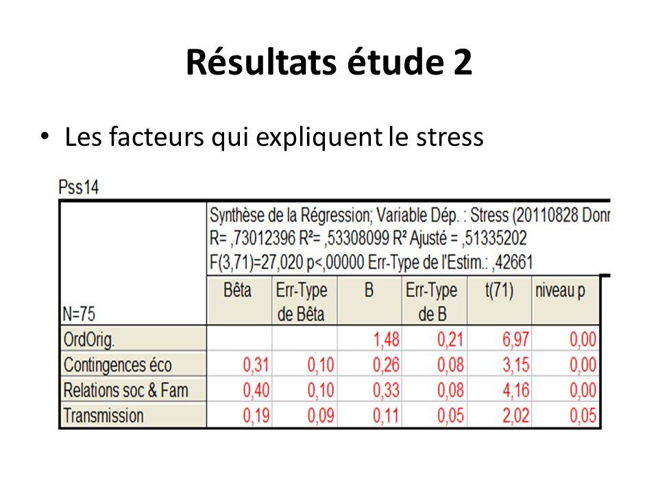 Résultats étude 2 Les facteurs qui expliquent le stress