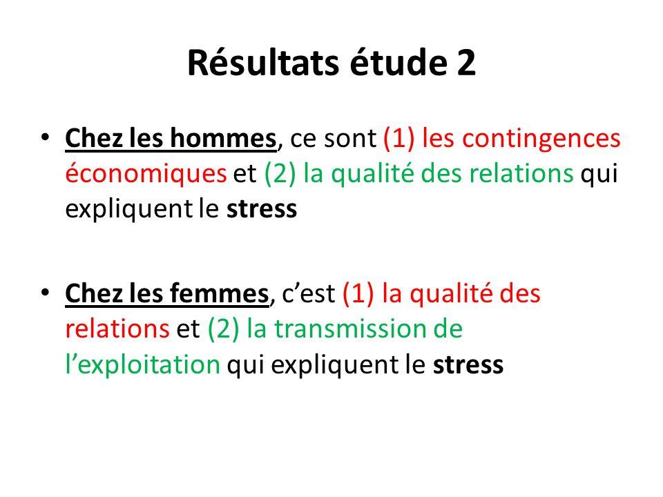 Résultats étude 2 Chez les hommes, ce sont (1) les contingences économiques et (2) la qualité des relations qui expliquent le stress Chez les femmes,