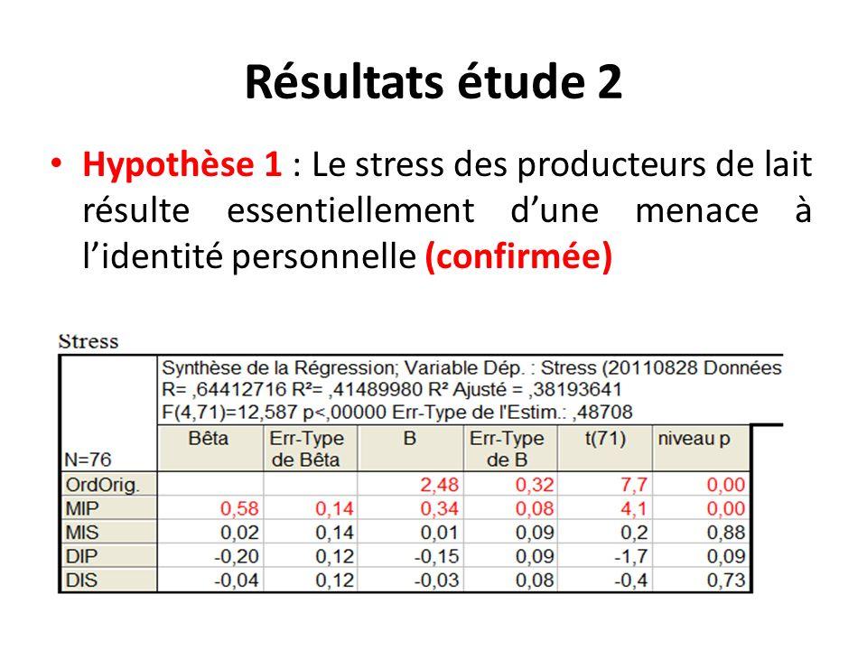 Résultats étude 2 Hypothèse 1 : Le stress des producteurs de lait résulte essentiellement dune menace à lidentité personnelle (confirmée)