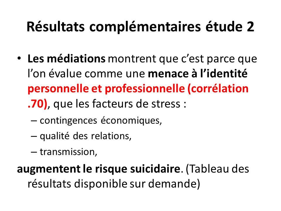 Résultats complémentaires étude 2 Les médiations montrent que cest parce que lon évalue comme une menace à lidentité personnelle et professionnelle (c