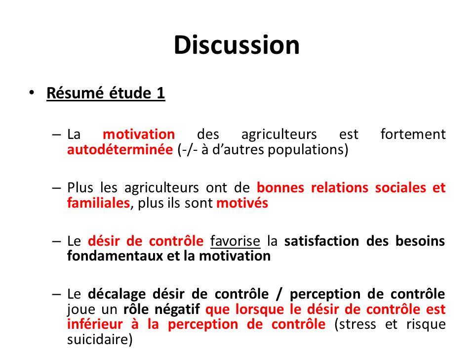 Discussion Résumé étude 1 – La motivation des agriculteurs est fortement autodéterminée (-/- à dautres populations) – Plus les agriculteurs ont de bon