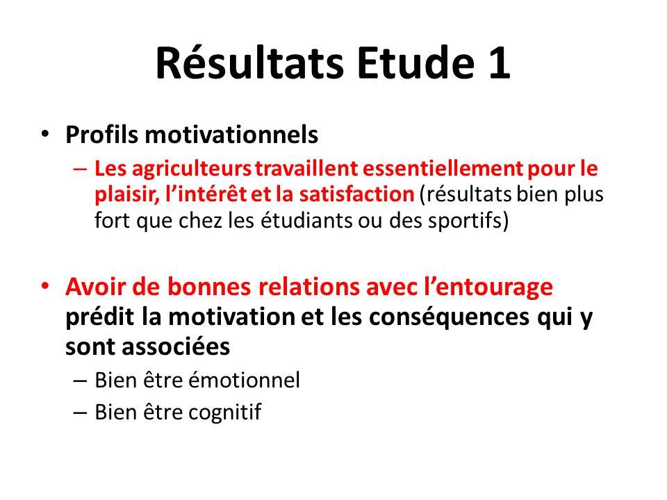 Résultats Etude 1 Profils motivationnels – Les agriculteurs travaillent essentiellement pour le plaisir, lintérêt et la satisfaction (résultats bien p