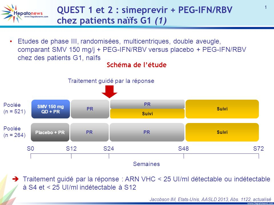 QUEST 1 et 2 : simeprevir + PEG-IFN/RBV chez patients naïfs G1 (1) Etudes de phase III, randomisées, multicentriques, double aveugle, comparant SMV 150 mg/j + PEG-IFN/RBV versus placebo + PEG-IFN/RBV chez des patients G1, naïfs Traitement guidé par la réponse : ARN VHC < 25 UI/ml détectable ou indétectable à S4 et < 25 UI/ml indétectable à S12 Jacobson IM, Etats-Unis, AASLD 2013, Abs.
