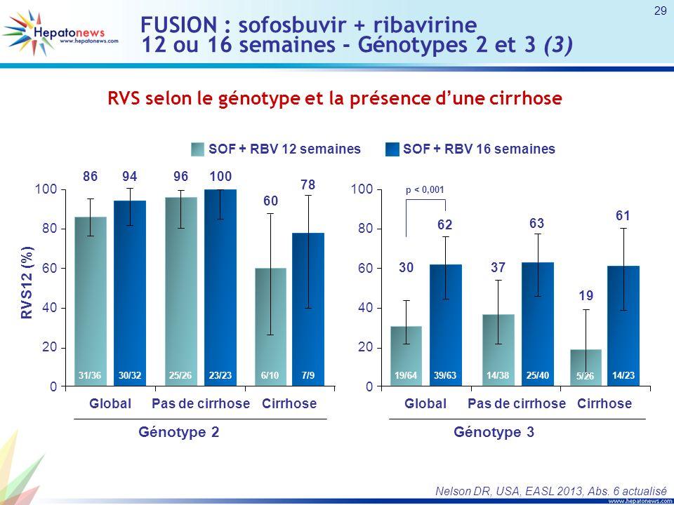 FUSION : sofosbuvir + ribavirine 12 ou 16 semaines - Génotypes 2 et 3 (3) Nelson DR, USA, EASL 2013, Abs. 6 actualisé RVS selon le génotype et la prés