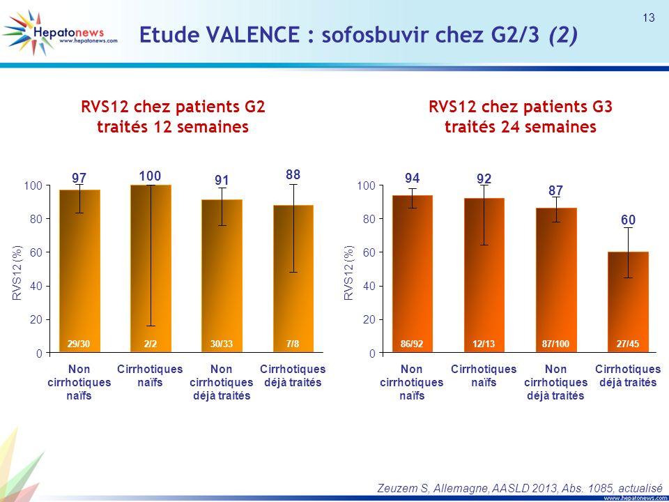 Etude VALENCE : sofosbuvir chez G2/3 (2) RVS12 chez patients G2 traités 12 semaines RVS12 chez patients G3 traités 24 semaines 0 20 40 60 80 100 RVS12