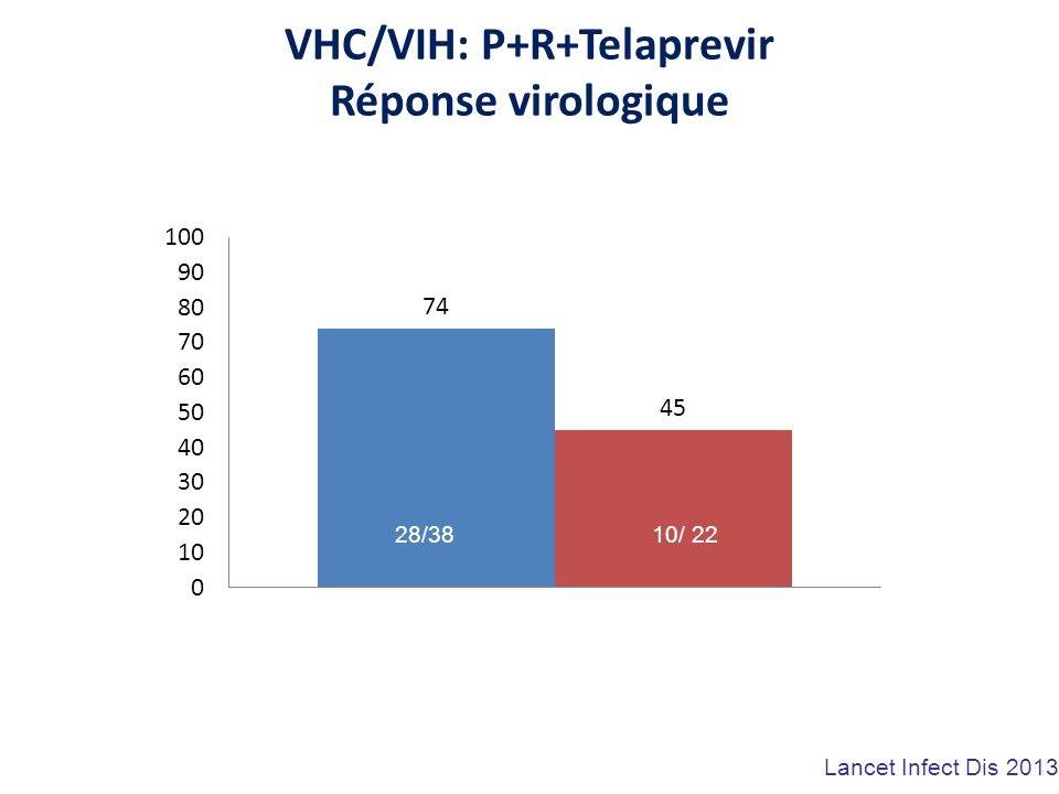 VHC/VIH: P+R+Telaprevir Réponse virologique 28/38 10/ 22 Lancet Infect Dis 2013