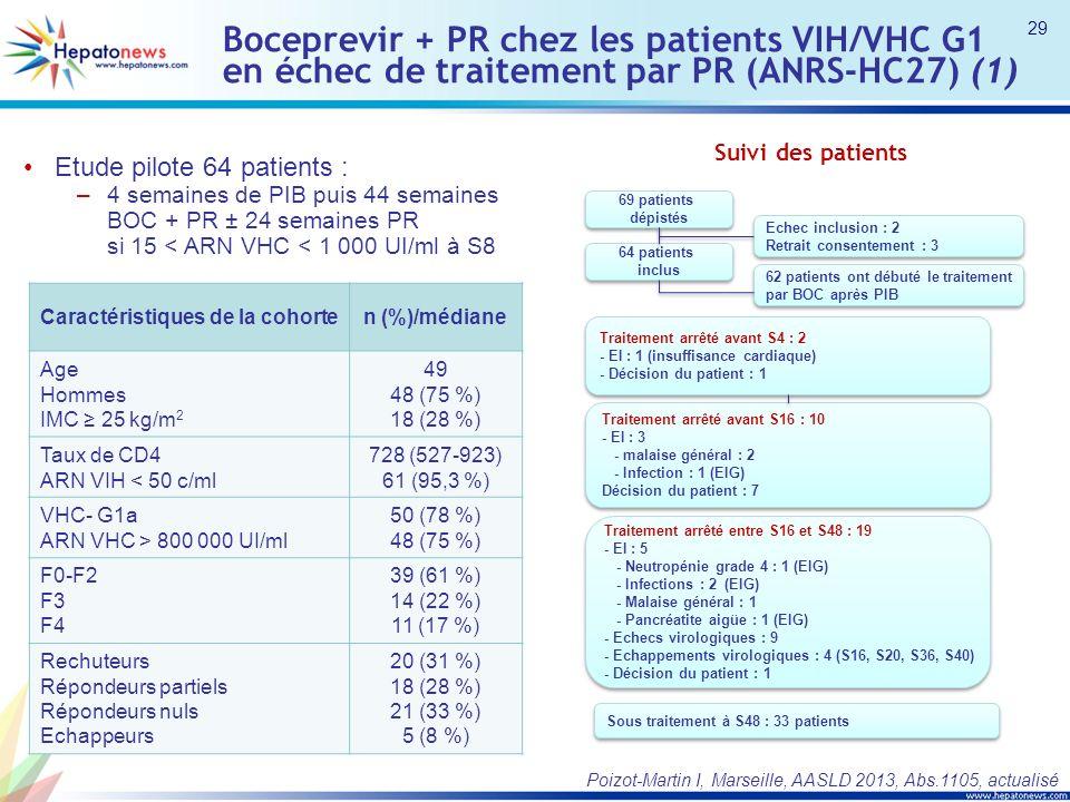 Boceprevir + PR chez les patients VIH/VHC G1 en échec de traitement par PR (ANRS-HC27) (1) Etude pilote 64 patients : –4 semaines de PIB puis 44 semaines BOC + PR ± 24 semaines PR si 15 < ARN VHC < 1 000 UI/ml à S8 Caractéristiques de la cohorten (%)/médiane Age Hommes IMC 25 kg/m 2 49 48 (75 %) 18 (28 %) Taux de CD4 ARN VIH < 50 c/ml 728 (527-923) 61 (95,3 %) VHC- G1a ARN VHC > 800 000 UI/ml 50 (78 %) 48 (75 %) F0-F2 F3 F4 39 (61 %) 14 (22 %) 11 (17 %) Rechuteurs Répondeurs partiels Répondeurs nuls Echappeurs 20 (31 %) 18 (28 %) 21 (33 %) 5 (8 %) Suivi des patients 69 patients dépistés 64 patients inclus Echec inclusion : 2 Retrait consentement : 3 Echec inclusion : 2 Retrait consentement : 3 62 patients ont débuté le traitement par BOC après PIB 62 patients ont débuté le traitement par BOC après PIB Traitement arrêté avant S4 : 2 - EI : 1 (insuffisance cardiaque) - Décision du patient : 1 Traitement arrêté avant S4 : 2 - EI : 1 (insuffisance cardiaque) - Décision du patient : 1 Traitement arrêté avant S16 : 10 - EI : 3 - malaise général : 2 - Infection : 1 (EIG) Décision du patient : 7 Traitement arrêté avant S16 : 10 - EI : 3 - malaise général : 2 - Infection : 1 (EIG) Décision du patient : 7 Traitement arrêté entre S16 et S48 : 19 - EI : 5 - Neutropénie grade 4 : 1 (EIG) - Infections : 2 (EIG) - Malaise général : 1 - Pancréatite aigüe : 1 (EIG) - Echecs virologiques : 9 - Echappements virologiques : 4 (S16, S20, S36, S40) - Décision du patient : 1 Traitement arrêté entre S16 et S48 : 19 - EI : 5 - Neutropénie grade 4 : 1 (EIG) - Infections : 2 (EIG) - Malaise général : 1 - Pancréatite aigüe : 1 (EIG) - Echecs virologiques : 9 - Echappements virologiques : 4 (S16, S20, S36, S40) - Décision du patient : 1 Sous traitement à S48 : 33 patients 29 Poizot-Martin I, Marseille, AASLD 2013, Abs.1105, actualisé