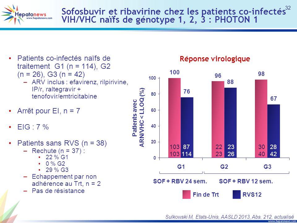 Sofosbuvir et ribavirine chez les patients co-infectés VIH/VHC naïfs de génotype 1, 2, 3 : PHOTON 1 Patients co-infectés naïfs de traitement G1 (n = 114), G2 (n = 26), G3 (n = 42) –ARV inclus : efavirenz, rilpirivine, IP/r, raltegravir + tenofovir/emtricitabine Arrêt pour EI, n = 7 EIG : 7 % Patients sans RVS (n = 38) –Rechute (n = 37) : 22 % G1 0 % G2 29 % G3 –Echappement par non adhérence au Trt, n = 2 –Pas de résistance Sulkowski M, Etats-Unis, AASLD 2013, Abs.