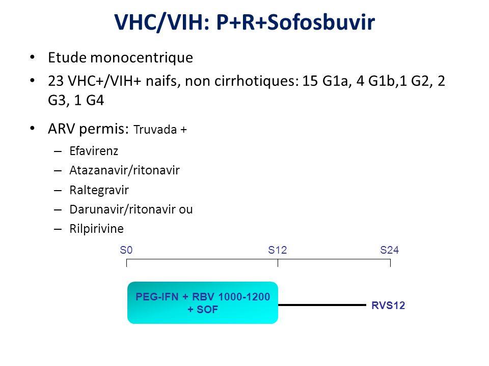 VHC/VIH: P+R+Sofosbuvir Etude monocentrique 23 VHC+/VIH+ naifs, non cirrhotiques: 15 G1a, 4 G1b,1 G2, 2 G3, 1 G4 ARV permis: Truvada + – Efavirenz – Atazanavir/ritonavir – Raltegravir – Darunavir/ritonavir ou – Rilpirivine RVS12 S0S12S24 PEG-IFN + RBV 1000-1200 + SOF