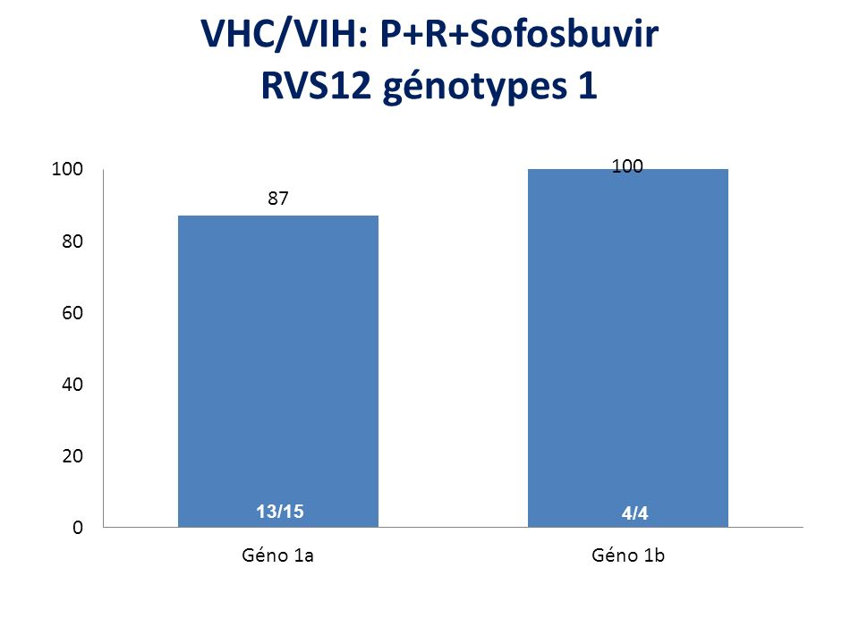 VHC/VIH: P+R+Sofosbuvir RVS12 génotypes 1 13/15 4/4