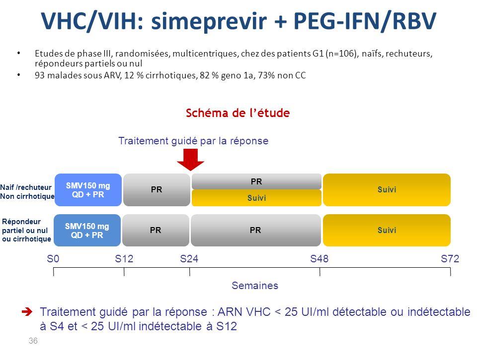 VHC/VIH: simeprevir + PEG-IFN/RBV Etudes de phase III, randomisées, multicentriques, chez des patients G1 (n=106), naïfs, rechuteurs, répondeurs parti